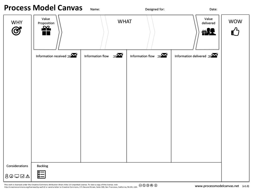 PMC-canvas